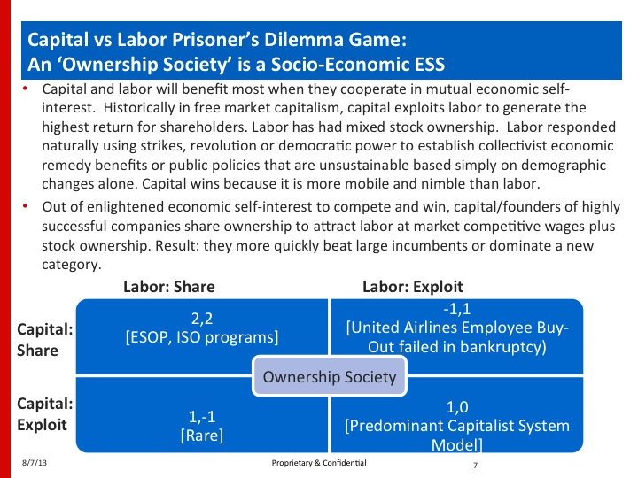 Ownership Society Game Theory